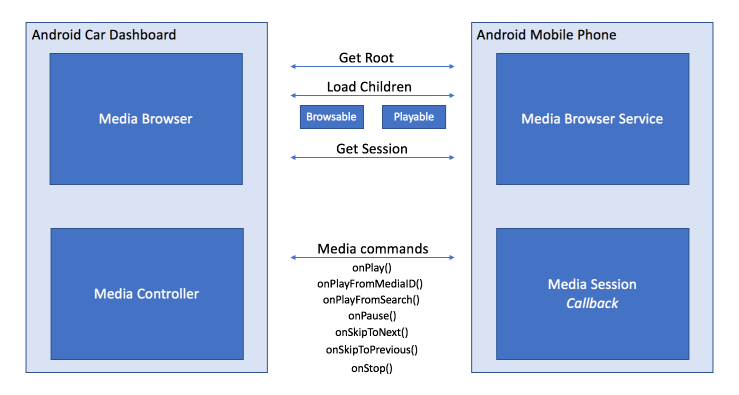 Extend your apps to Android Auto – Shankar's Blog