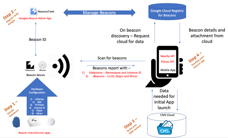 Simple ways to develop iBeacon and Eddystone Beacon applications