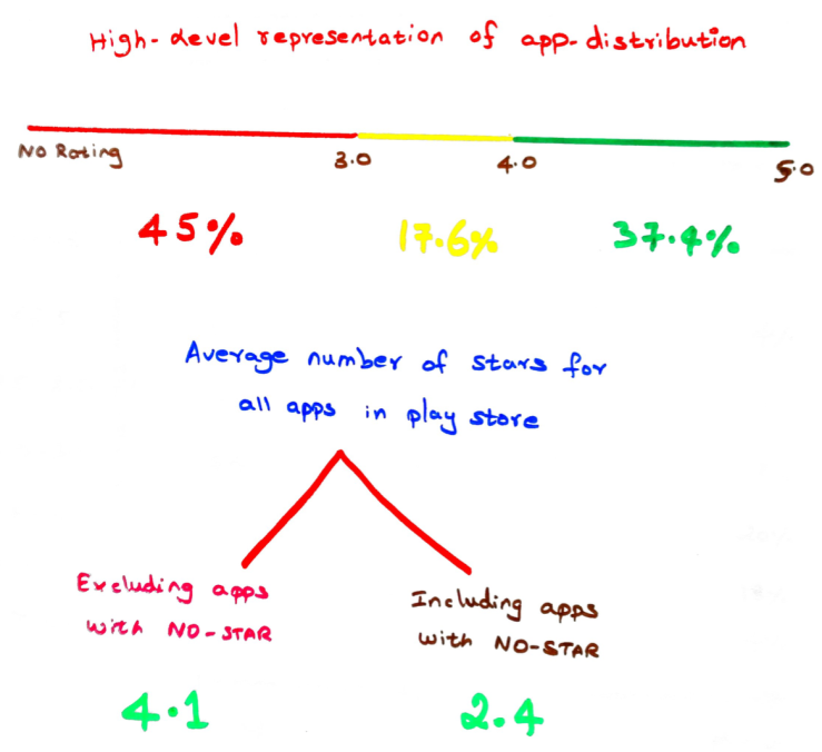 How to interpret google play store rating? – Shankar's Blog